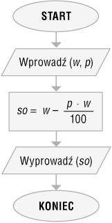 Schemat blokowy algorytmu liniowego przygotowany na podstawie listy kroków z przykładu 1.